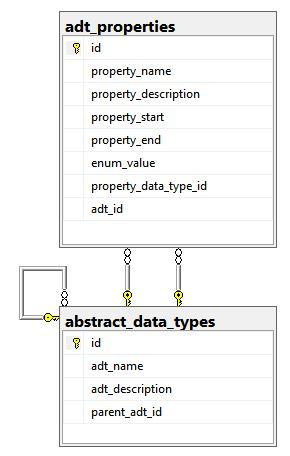 adt_properties