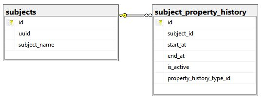 subject_properties_history