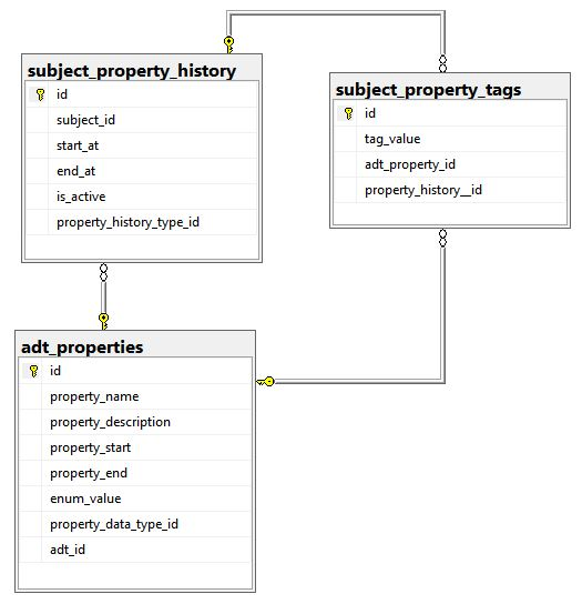subject_property_tags