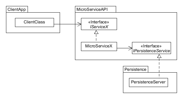 Component-Strategy Blackbox Example