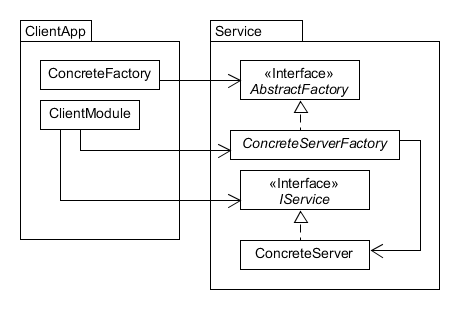 Factory and Abstract Factory Communication