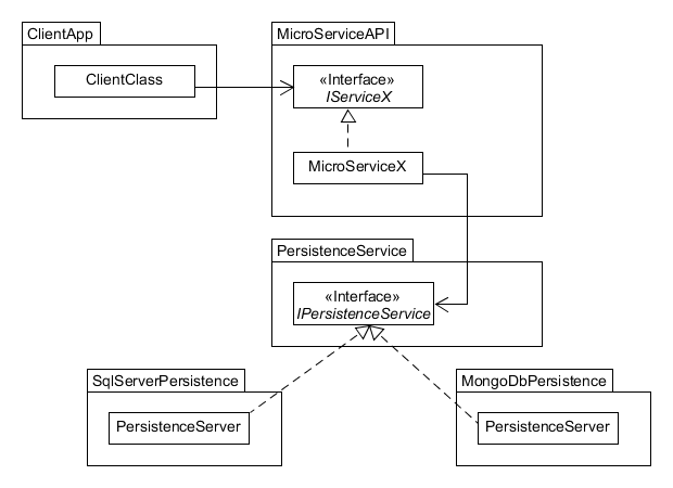 Component-Strategy Example