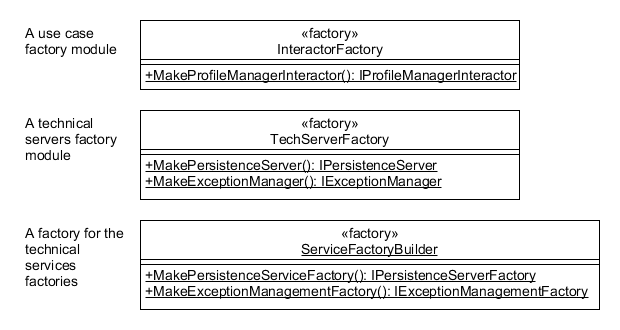 Factory Types in the Use Case Layer