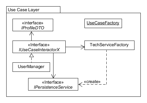 Use Case Package Model
